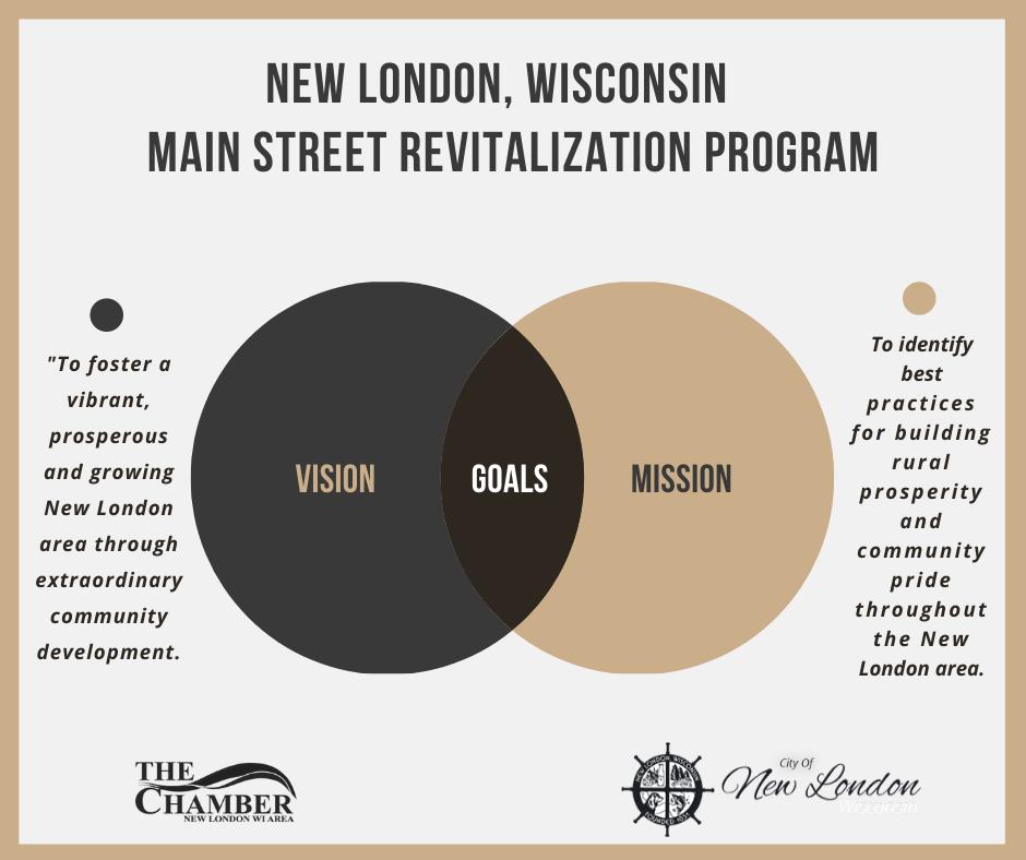 New London Revitalization Program
